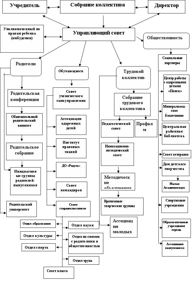 Оценка качества управления